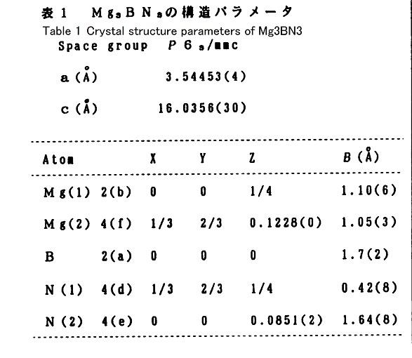 Mg3BN3_Low Pressure Phase Table1-mini.jpg